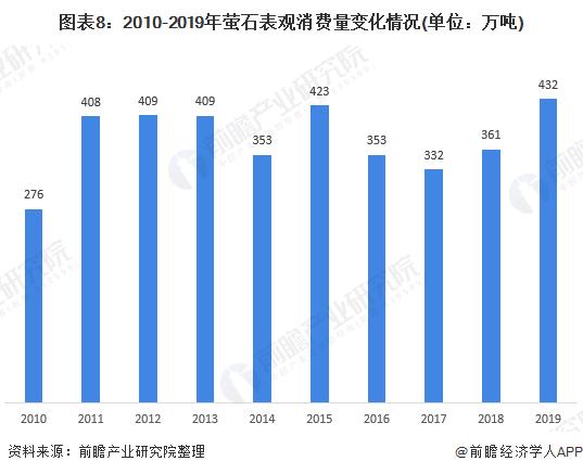 图表8:2010-2019年萤石表观消费量变化情况(单位:万吨)