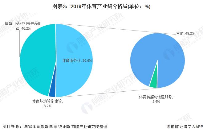 图表3:2019年体育产业细分格局(单位:%)