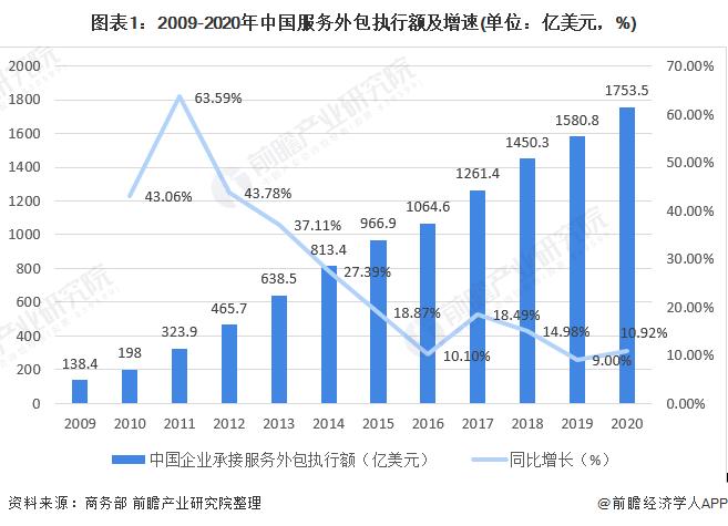 2021年中国服务外包行业市场规模与发展趋势分析 长三角为承接离岸服务外包主地区