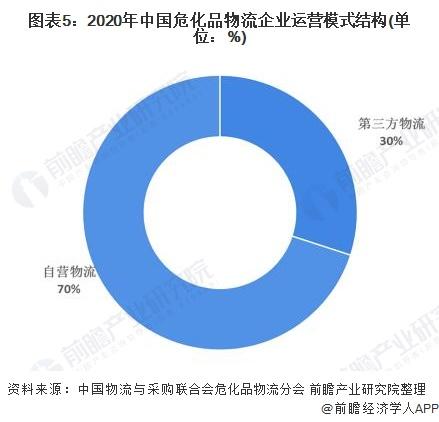 图表5:2020年中国危化品物流企业运营模式结构(单位:%)