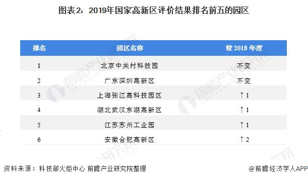 图表2:2019年国家高新区评价结果排名前五的园区