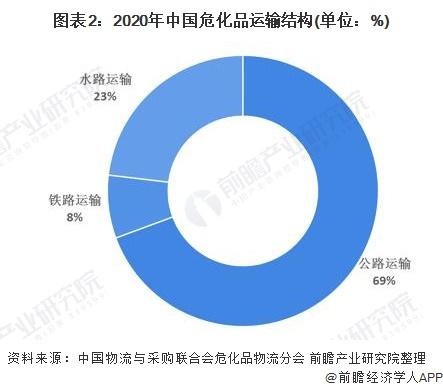 图表2:2020年中国危化品运输结构(单位:%)