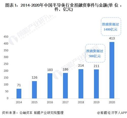 图表1:2014-2020年中国半导体行业投融资事件与金额(单位:件,亿元)