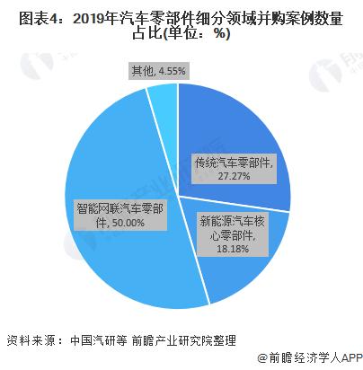 图表4:2019年汽车零部件细分领域并购案例数量占比(单位:%)