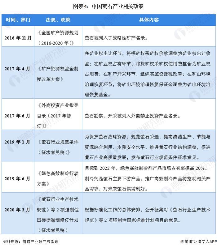 图表4:中国萤石产业相关政策