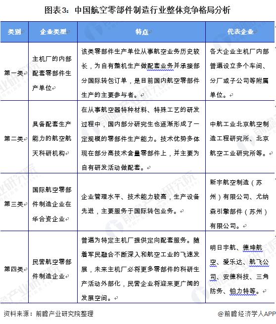 图表3:中国航空零部件制造行业整体竞争格局分析