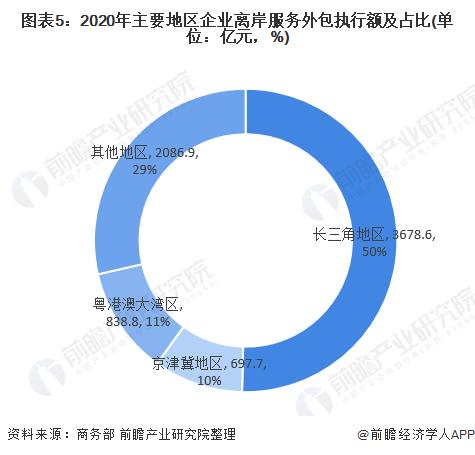 图表5:2020年主要地区企业离岸服务外包执行额及占比(单位:亿元,%)