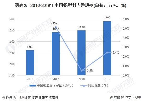 图表2:2016-2019年中国铝型材内需规模(单位:万吨,%)