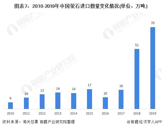 图表7:2010-2019年中国萤石进口数量变化情况(单位:万吨)