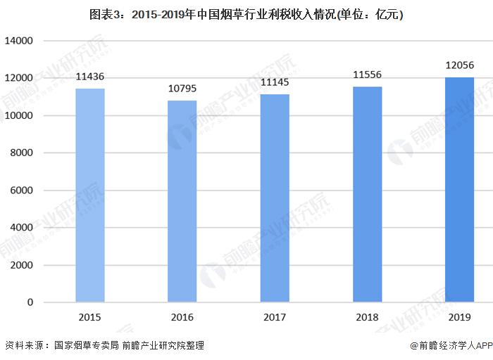 图表3:2015-2019年中国烟草行业利税收入情况(单位:亿元)