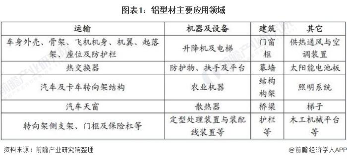 图表1:铝型材主要应用领域
