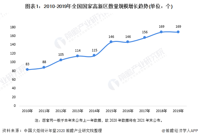 图表1:2010-2019年全国国家高新区数量规模增长趋势(单位:个)