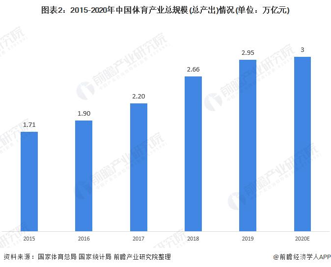 图表2:2015-2020年中国体育产业总规模(总产出)情况(单位:万亿元)