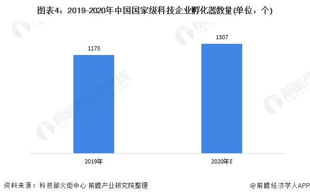 图表4:2019-2020年中国国家级科技企业孵化器数量(单位:个)