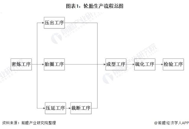 图表1:轮胎生产流程总图