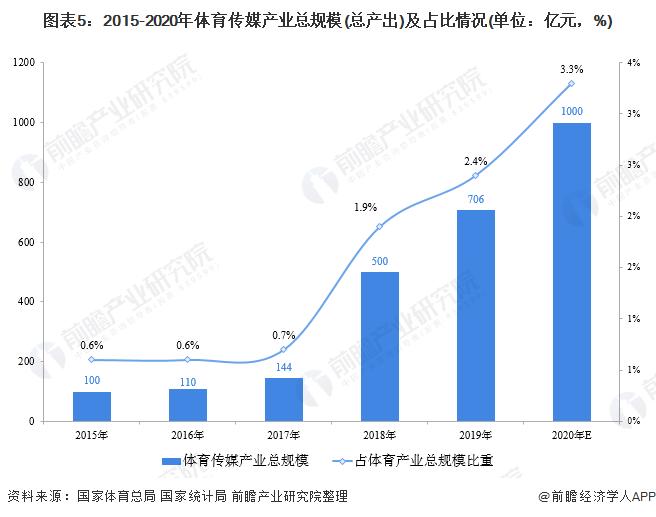 图表5:2015-2020年体育传媒产业总规模(总产出)及占比情况(单位:亿元,%)