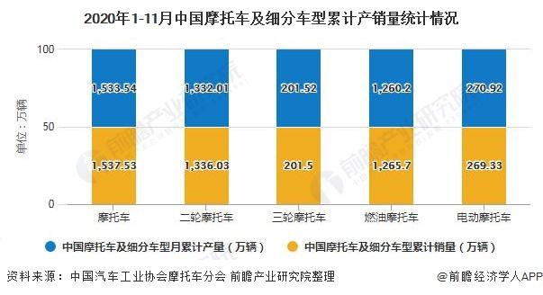 2020年1-11月中国摩托车及细分车型累计产销量统计情况