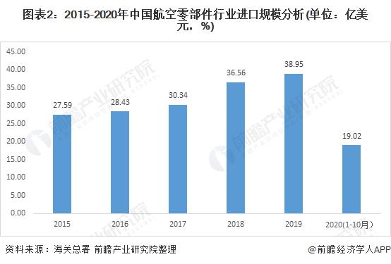 图表2:2015-2020年中国航空零部件行业进口规模分析(单位:亿美元,%)