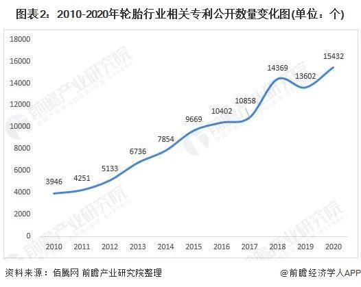 图表2:2010-2020年轮胎行业相关专利公开数量变化图(单位:个)