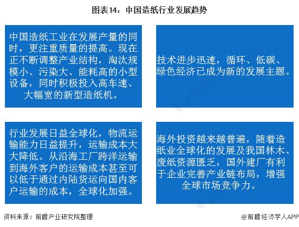 图表14:中国造纸行业发展趋势