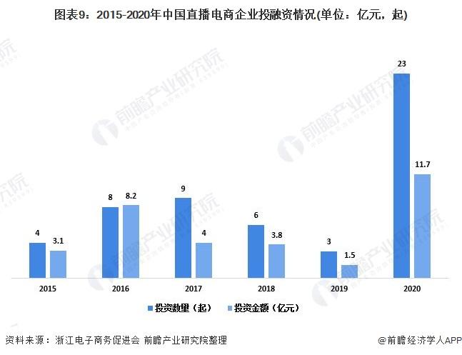 图表9:2015-2020年中国直播电商企业投融资情况(单位:亿元,起)