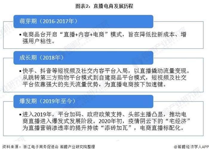 图表2:直播电商发展历程