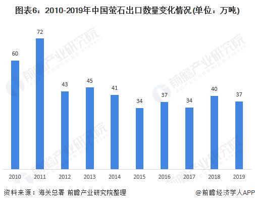 图表6:2010-2019年中国萤石出口数量变化情况(单位:万吨)