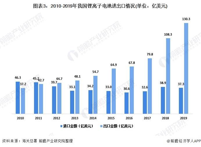 图表3:2010-2019年我国锂离子电池进出口情况(单位:亿美元)