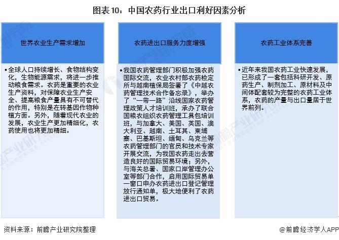 图表10:中国农药行业出口利好因素分析