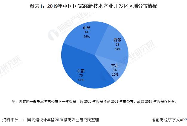 图表1:2019年中国国家高新技术产业开发区区域分布情况