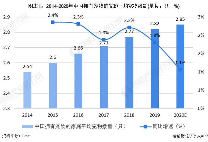 图表1:2014-2020年中国拥有宠物的家庭平均宠物数量(单位:只,%)