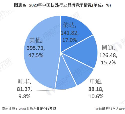 图表8:2020年中国快递行业品牌竞争情况(单位:%)