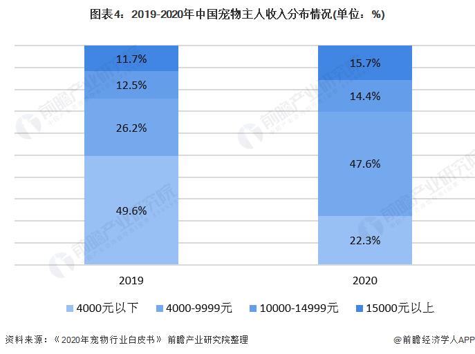 图表4:2019-2020年中国宠物主人收入分布情况(单位:%)