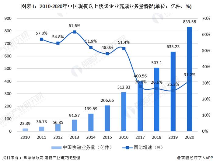 图表1:2010-2020年中国规模以上快递企业完成业务量情况(单位:亿件,%)