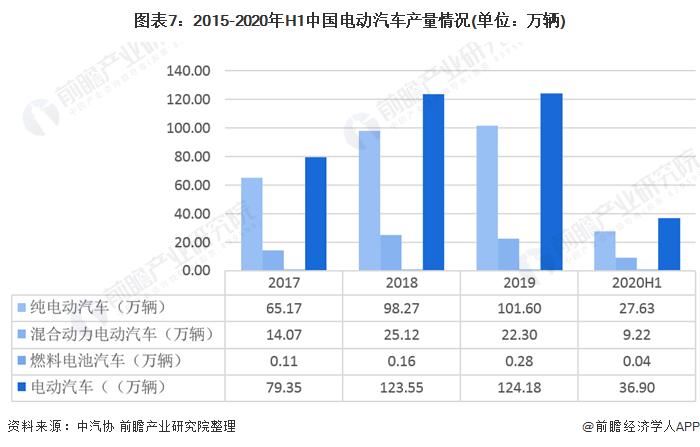 图表7:2015-2020年H1中国电动汽车产量情况(单位:万辆)