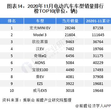 图表14:2020年11月电动汽车车型销量排行榜TOP10(单位:辆)