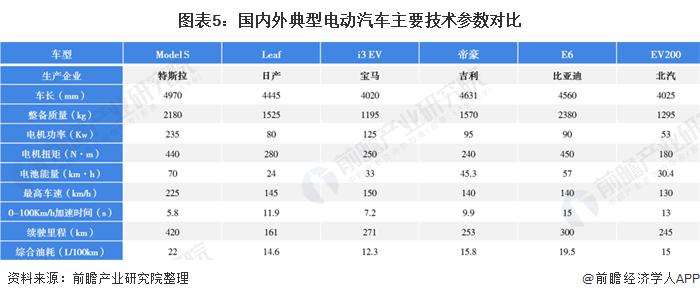 图表5:国内外典型电动汽车主要技术参数对比