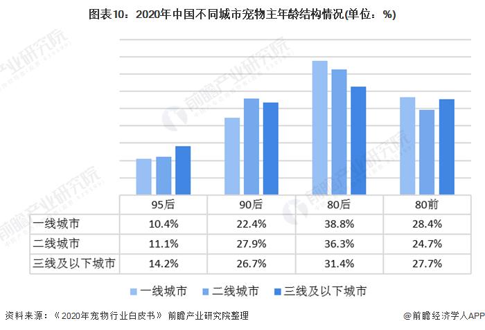 图表10:2020年中国不同城市宠物主年龄结构情况(单位:%)