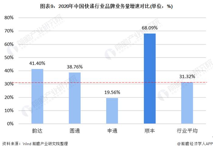 图表9:2020年中国快递行业品牌业务量增速对比(单位:%)