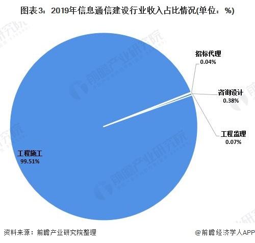 图表3:2019年信息通信建设行业收入占比情况(单位:%)