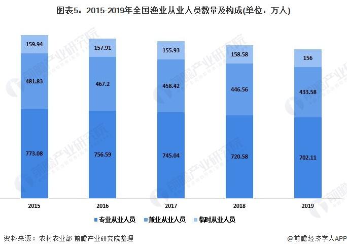 图表5:2015-2019年全国渔业从业人员数量及构成(单位:万人)