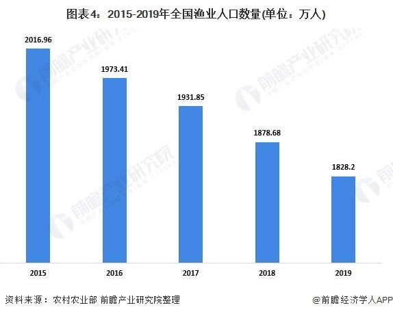 图表4:2015-2019年全国渔业人口数量(单位:万人)