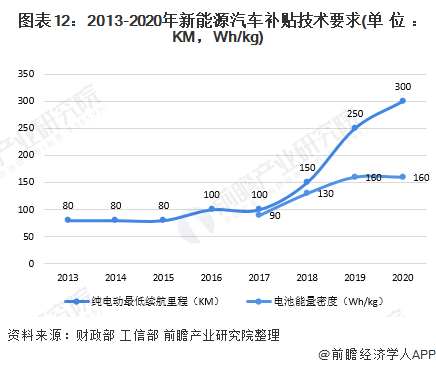 图表12:2013-2020年新能源汽车补贴技术要求(单位:KM,Wh/kg)