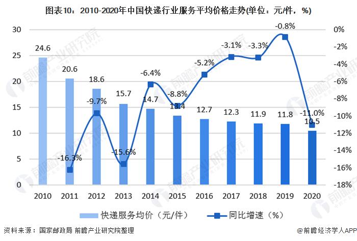 图表10:2010-2020年中国快递行业服务平均价格走势(单位:元/件,%)
