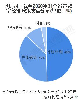 图表4:截至2020年31个省市数字经济政策类型分布(单位:%)