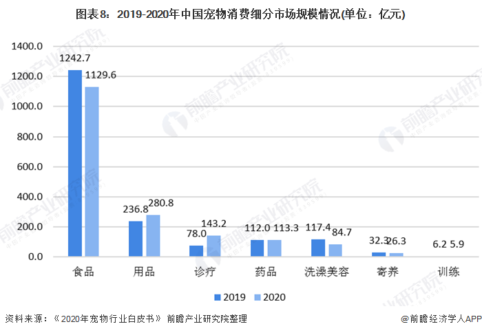 图表8:2019-2020年中国宠物消费细分市场规模情况(单位:亿元)