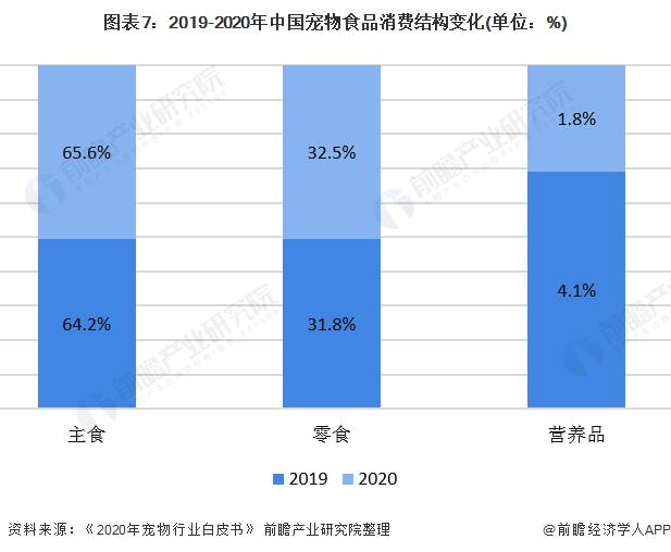 图表7:2019-2020年中国宠物食品消费结构变化(单位:%)
