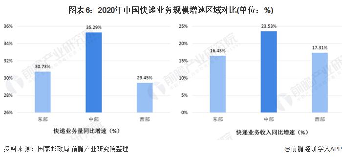 图表6:2020年中国快递业务规模增速区域对比(单位:%)
