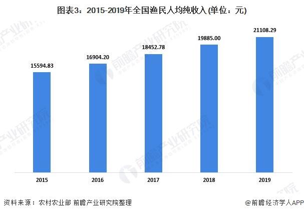 图表3:2015-2019年全国渔民人均纯收入(单位:元)
