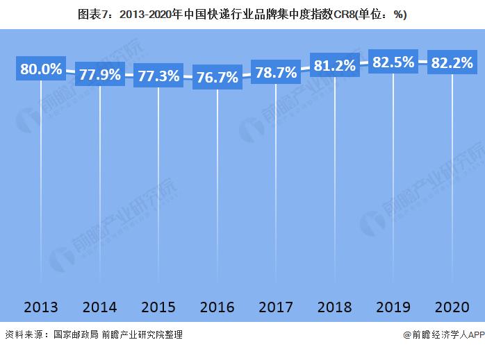 图表7:2013-2020年中国快递行业品牌集中度指数CR8(单位:%)